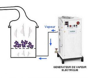 2° Solution la + efficace : le générateur de vapeur électrique : Entraînement à la vapeur