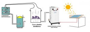 6ème solution : Dans l'avenir : Alambic distillateur + panneaux solaires