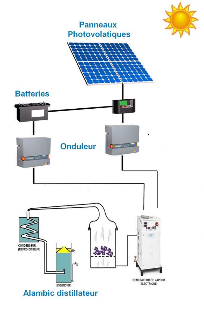 Distillation avec panneaux solaires